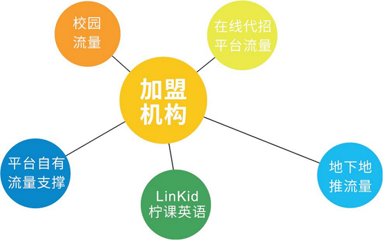 共享K12教育赛道红利,方直科技LinKid英语产品实现OMO模式变革
