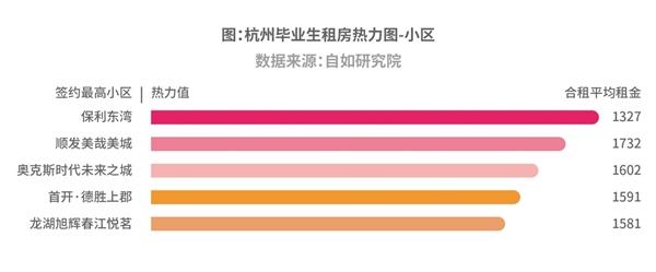 8成本地高校毕业生选择留下,9成在杭毕业生租房解决居住问题