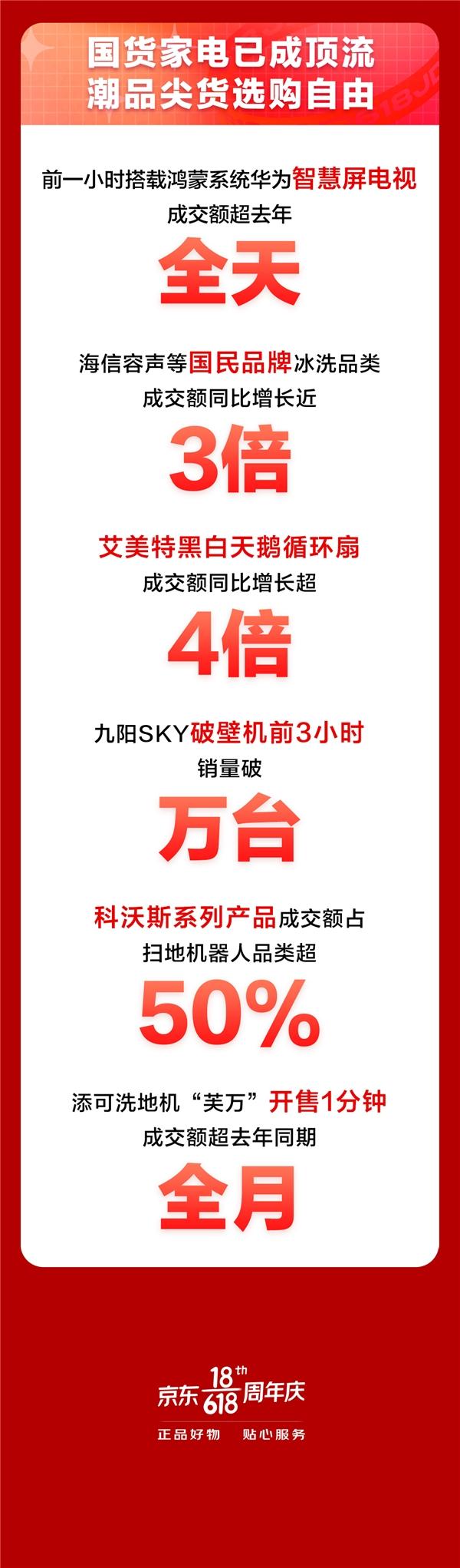 京东618进阶嬗变,家电品类日9折消费券触发年中家电消费新浪潮