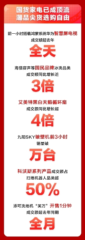 国产家电品牌再传喜报,京东618家电品类日销售突破新高