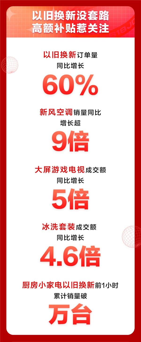 京东618家电日9折消费券大放送,有效助力消费者换新品质生活