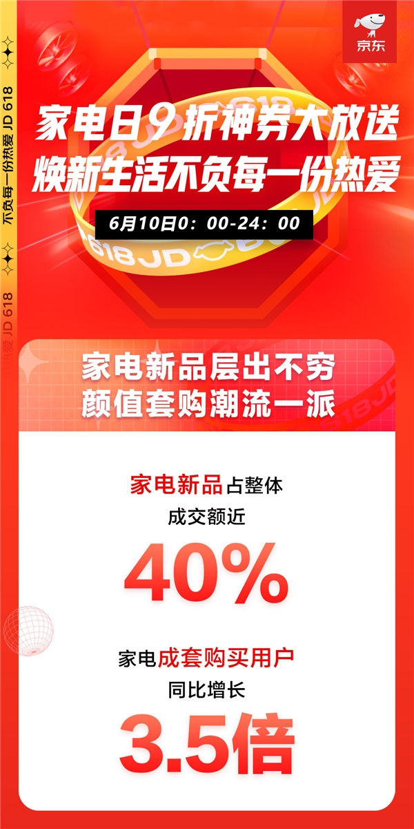 京东618家电品类日高潮迭起,全天销售战报再创新高!