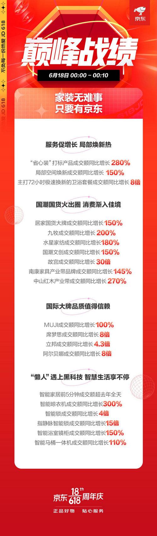 颜值居家好物成新风尚 京东618单品牌设计师家具成交额同比增长1000倍