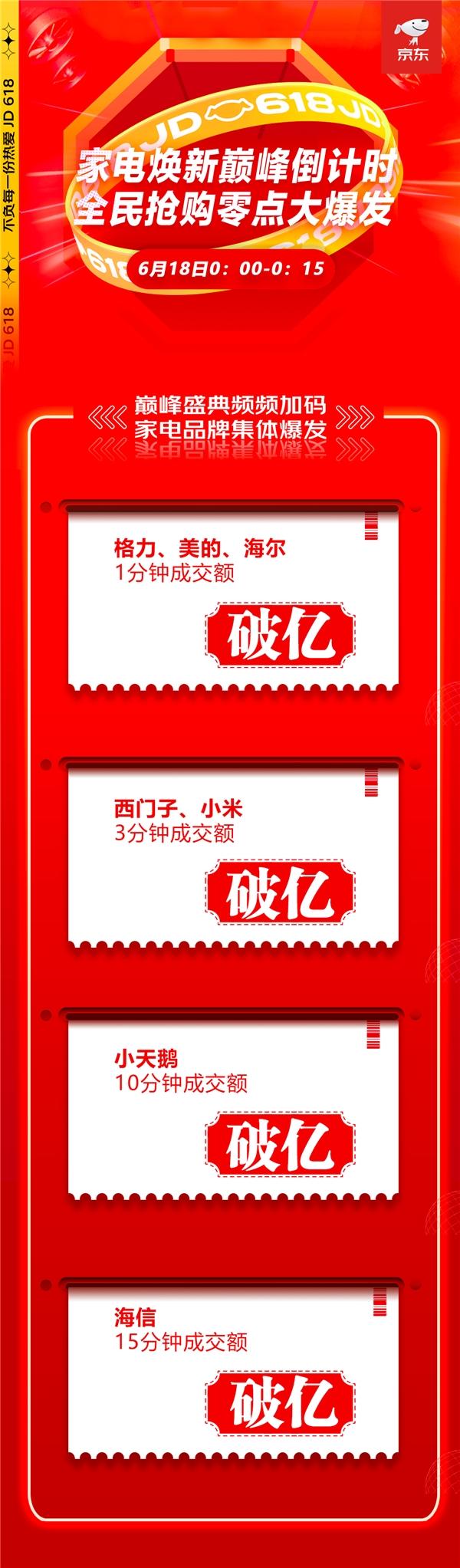 全面引爆年中消费热潮,京东618家电品类销售高潮迭起