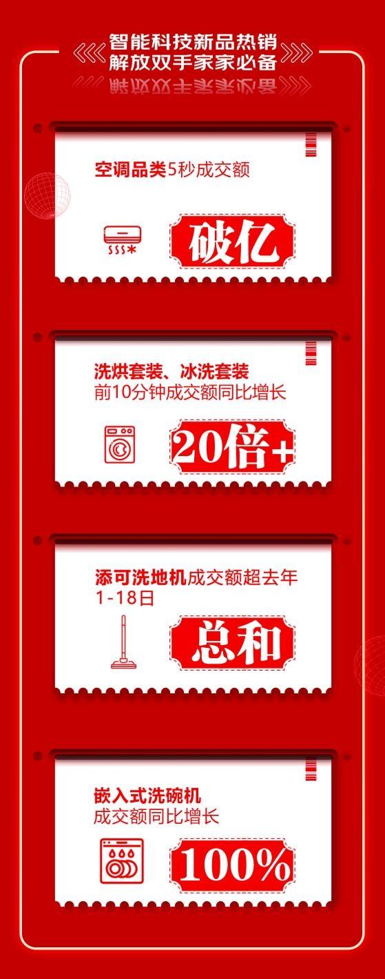 京东618零点战报:品质家电占风头,焕新生活成趋势
