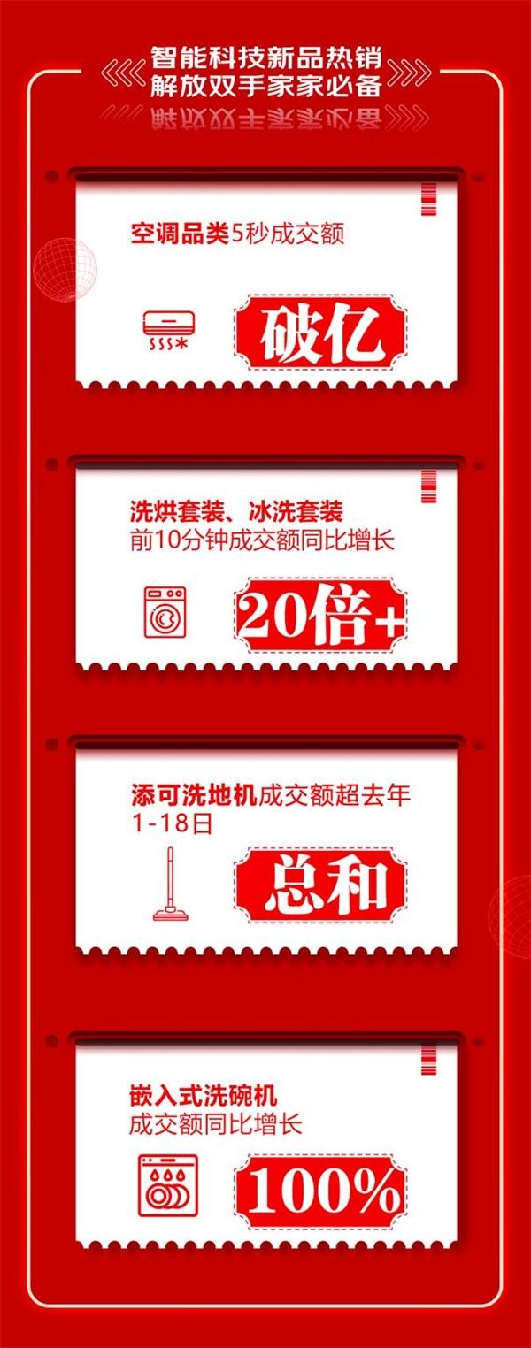 京东618零点巅峰答卷,新兴家电品类增速可观