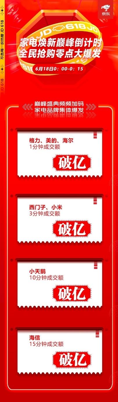 7大品牌15分钟内相继破亿 京东618迎来家电销售大爆发