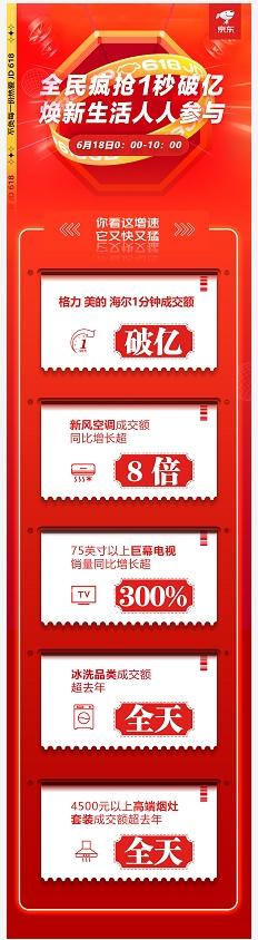 喜报频传!京东618家电多品类10小时成交额超去年全天