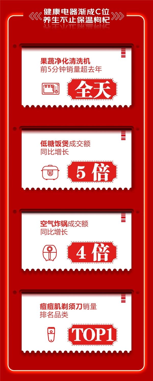 """京东618战绩再创新高,""""健康养生""""成家电消费新风潮"""