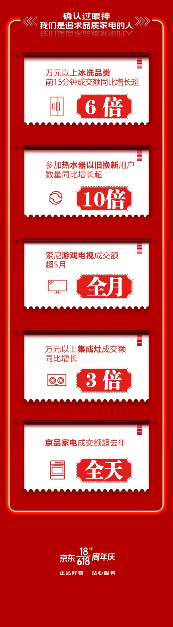 品质家电焕新品质生活!京东618热水器换新量同比增长超10倍