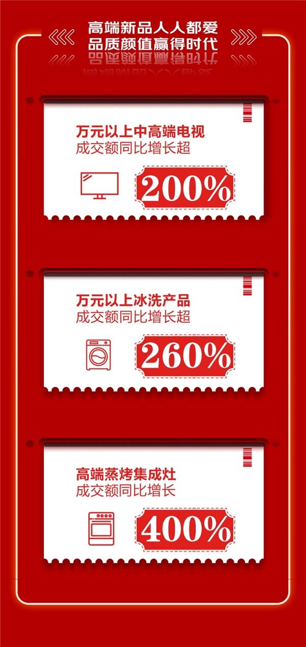 """""""京东618,18周年庆""""创下新纪录,家电消费趋势折射出行业发展新方向"""