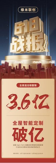 618战报出炉,Aqara Home持续领跑行业,单场活动销售额破亿