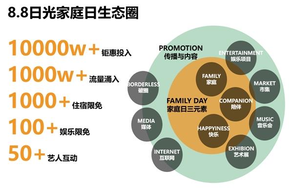 88日光家庭日品牌全线发布 回归家庭,亲近自然,为中国家庭制造快乐的陪伴时光