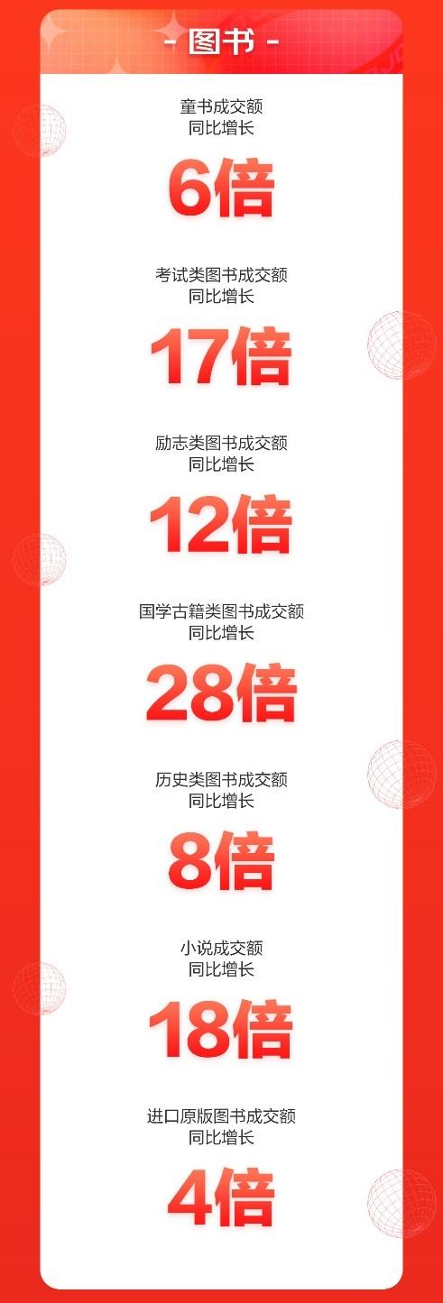 京东618开门红:图书成交额同比增长9倍