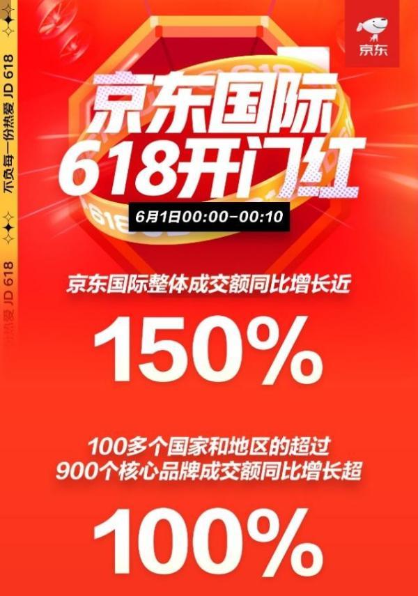 """京东618开门红:进口好物""""星""""推荐 星选店10分钟成交额环比增长100%"""