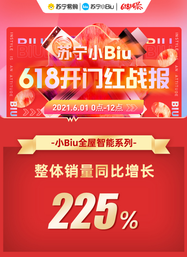 苏宁小Biu 618开门红战报:全屋智能整体销售同比增长225%.
