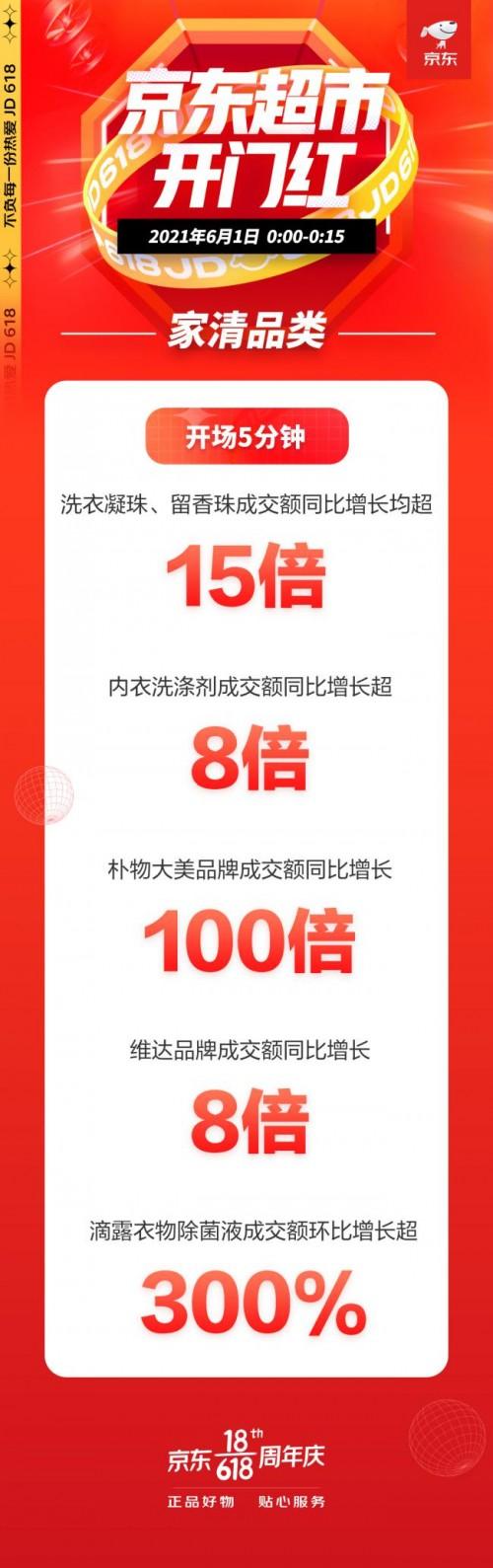 京东超市618开门红:家清品类10分钟成交额同比增长超12倍