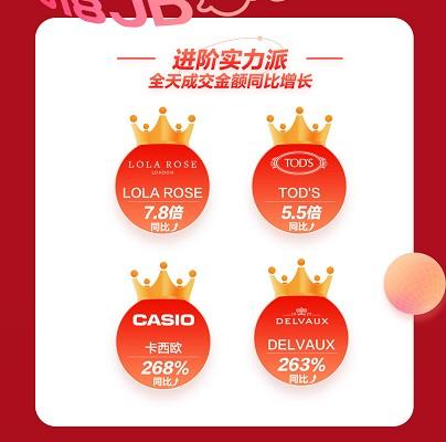 京东618首日奢品最贵订单揭晓 宝齐莱瑞士手表抢占C位