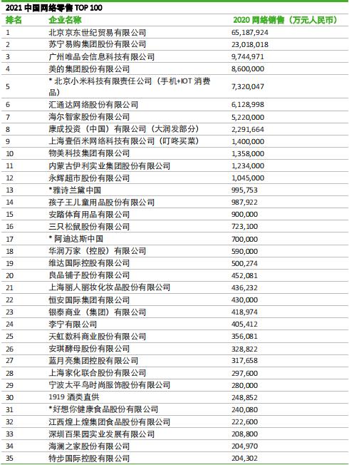 2021中国网络零售TOP100榜单公布:京东、唯品会、苏宁入围前三甲