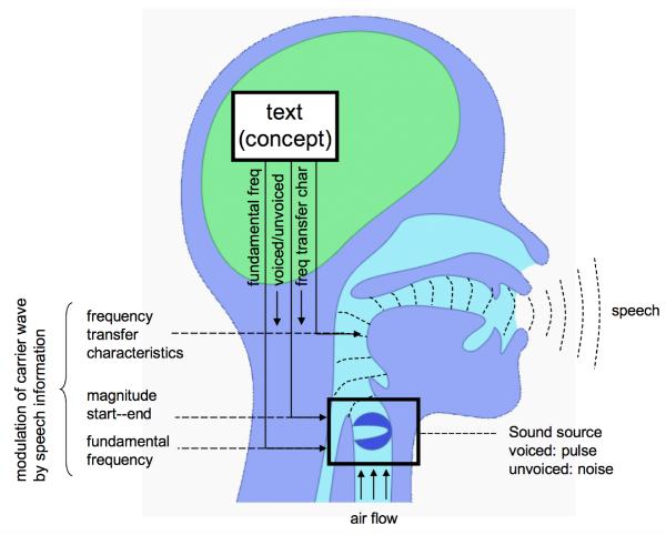 思必驰高自然度可定制的语音合成(TTS)技术,如何练成的 ?