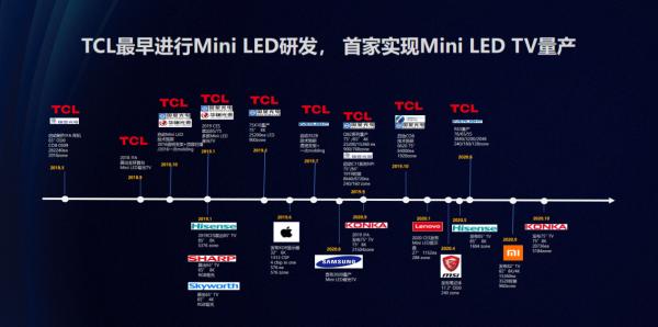 领跑Mini LED赛道,行业头号玩家我只认TCL智屏