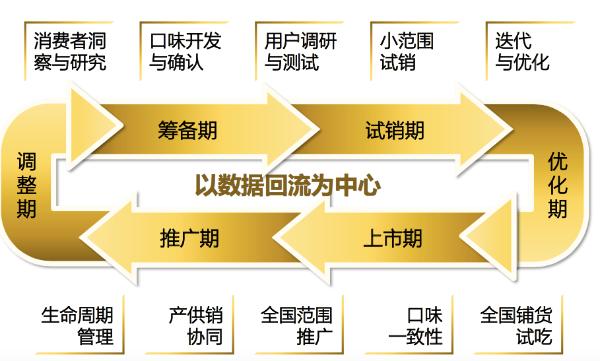 六大战略并行 周黑鸭未来发展大有可为