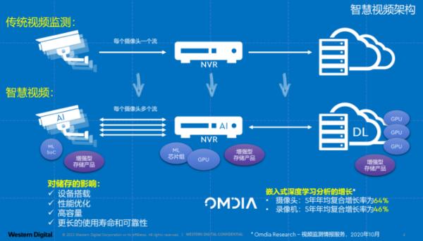 面向超融合架构,未来智慧视频存储解决方案如何演进?