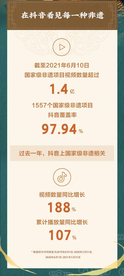抖音非遗数据报告:国家级非遗视频数量超1.4亿,覆盖率达97.94%