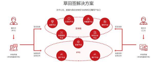 """区块链电子合同""""草田签""""荣获2021中国产业区块链优秀案例"""