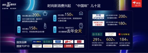京东618揭示国货国潮四大消费趋势