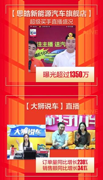 苏宁汽车618终极战报:全渠道销售额同比去年增长104%