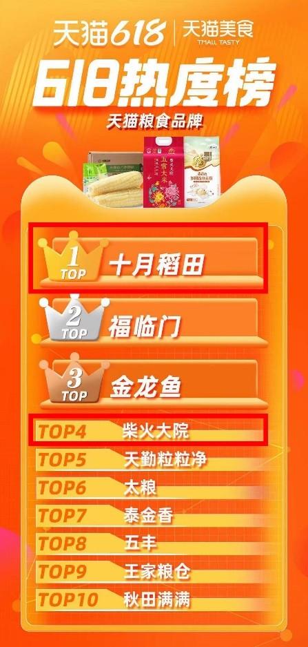 十月稻田618战报:新老产品齐发力!再创销量新高!