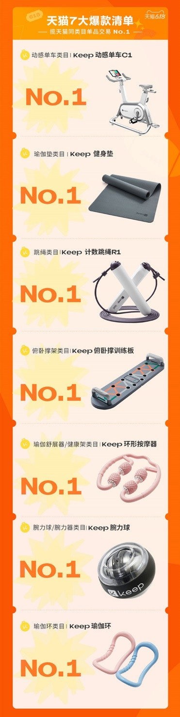 Keep 高燃狂欢节618终极战报发布 囊获双平台13项第一