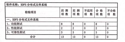 再添殊荣!TaoCloud两款产品全项通过信通院测试认证