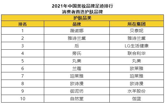 最新!凯度消费者指数发布美妆类品牌足迹排行榜