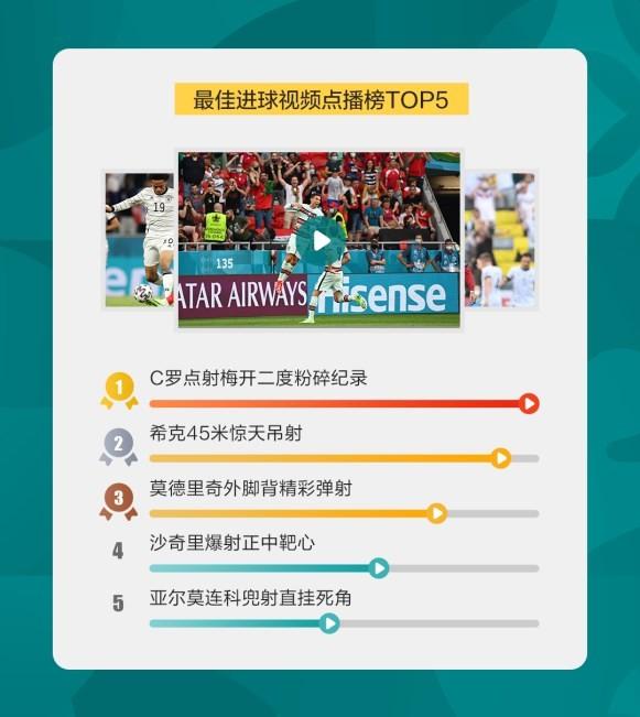 聚好看大屏球迷观赛数据出炉 葡萄牙夺冠呼声最高