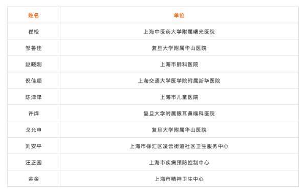 """平安健康全程见证 """"精诚奖""""首届医生科普大赛(上海)完美收官"""
