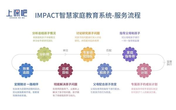 """家庭教育指导新形势,上课吧教育研发""""IMPACT智慧家庭教育系统"""""""