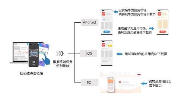 使用 AppGallery Connect 平台的 App Linking提升拉新效果