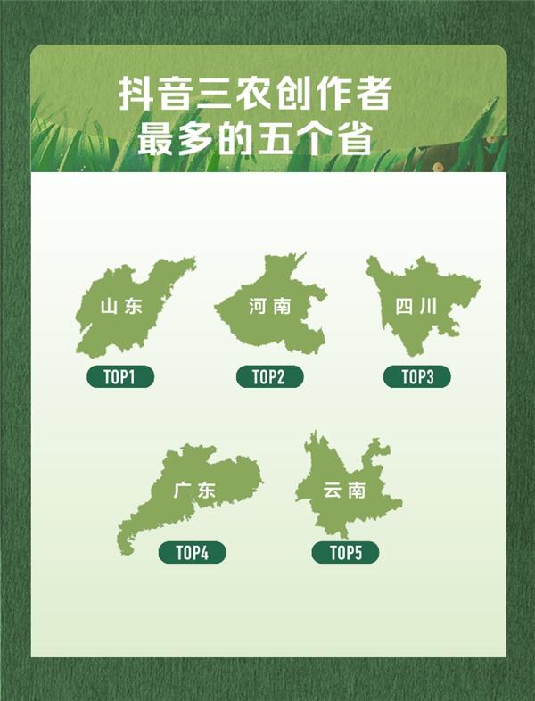 抖音发布首份三农数据报告,山东河南等农业大省三农创作者最多