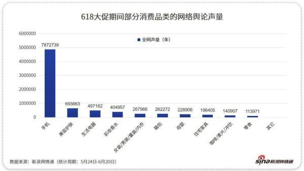 新浪舆情通618大数据:手机声量与销量飙升,特供机引人注目