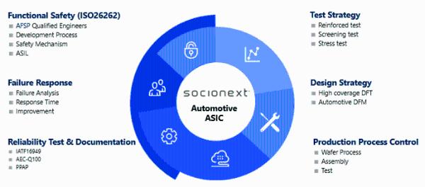 打造可灵活配置的辅助驾驶和智能驾舱SoC平台