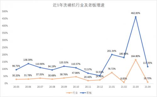 短短1年市场份额从11%到40%登顶TOP1,老板洗碗机做了什么?