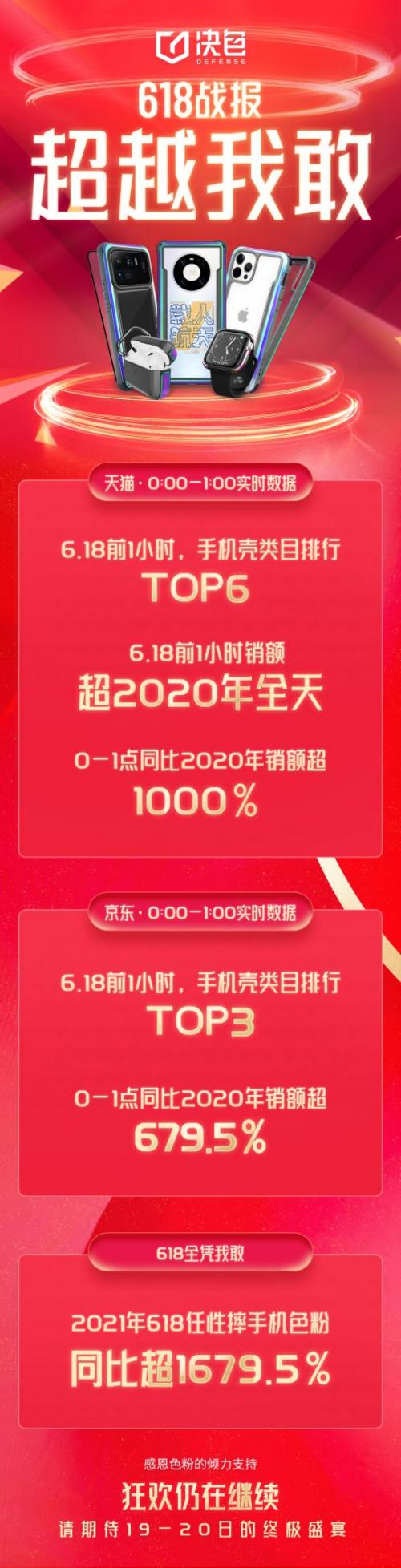 618卖爆!手机壳品牌决色,凭啥在京东获手机壳店铺排行榜冠军?