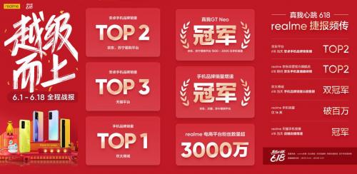 中国市场爆发元年realme真我618稳居安卓销量TOP2
