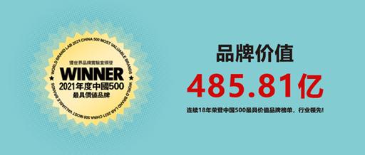 """连续18年!惠达卫浴再次入选""""中国500最具价值品牌"""""""