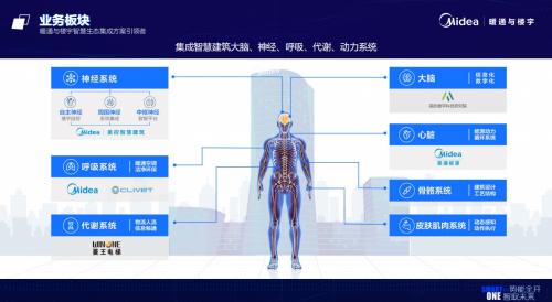 Smart In One: 2021建筑展,美的智慧赋活中国建筑