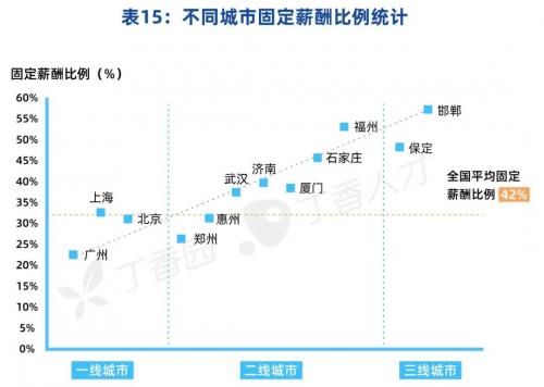 2021中国医院薪酬报告发布,肿瘤科领跑收入榜