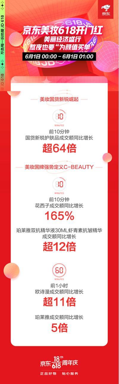 京东618开门红美妆大牌受青睐 欧莱雅安瓶面膜成交额同比增长超34倍