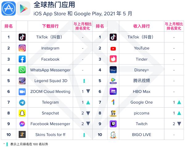 AppAnnie最新收入榜单:TikTok和Bigo Live连续15个月前十